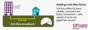 Full Fibre Broadband image